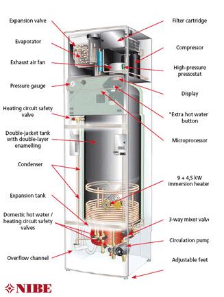 Air Exhaust Heat Pumps - Enviro-Heat North West Ltd