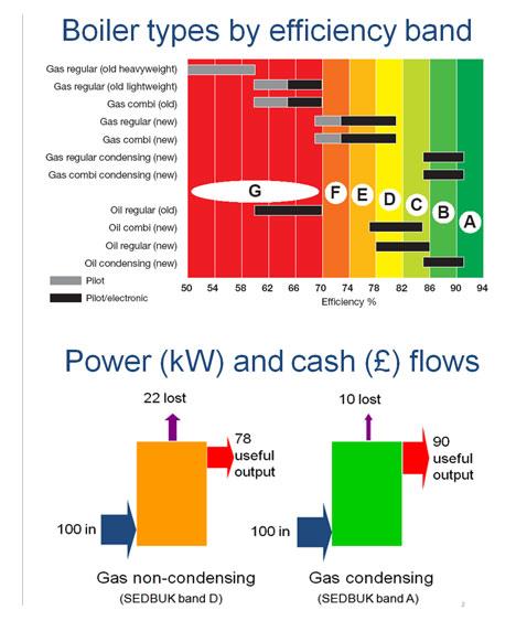 Energy Efficient Gas Boilers, Combi Boilers and Condensing Boilers ...