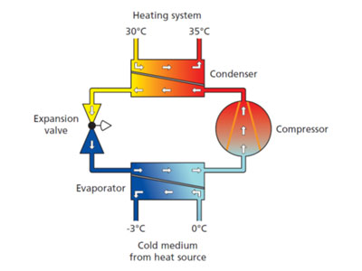 Heat function diagram for heat pumps
