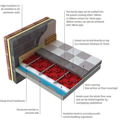 Underfloor Heating Solutions Heating Alternative To